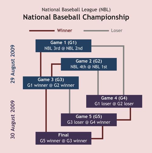 National Baseball Championship format 2009