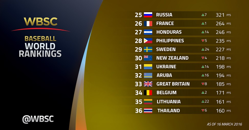 25-36 WBSC Baseball World Rankings -16 Mar 2016