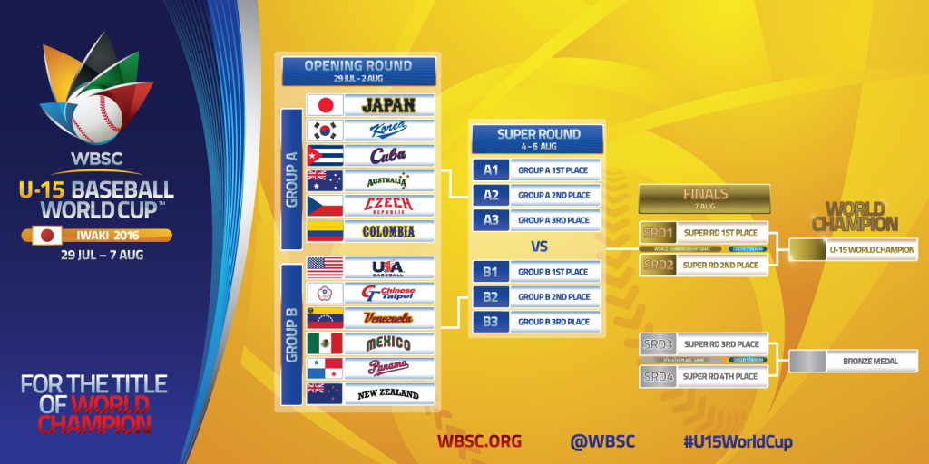 Tournament-Bracket-WBSC-U-15-Baseball-World-Cup-2016-Iwaki