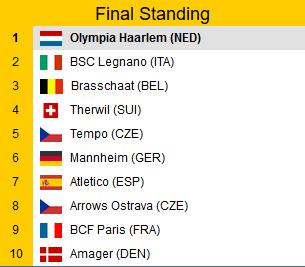 Cup Winners Cup Final Standings 2016