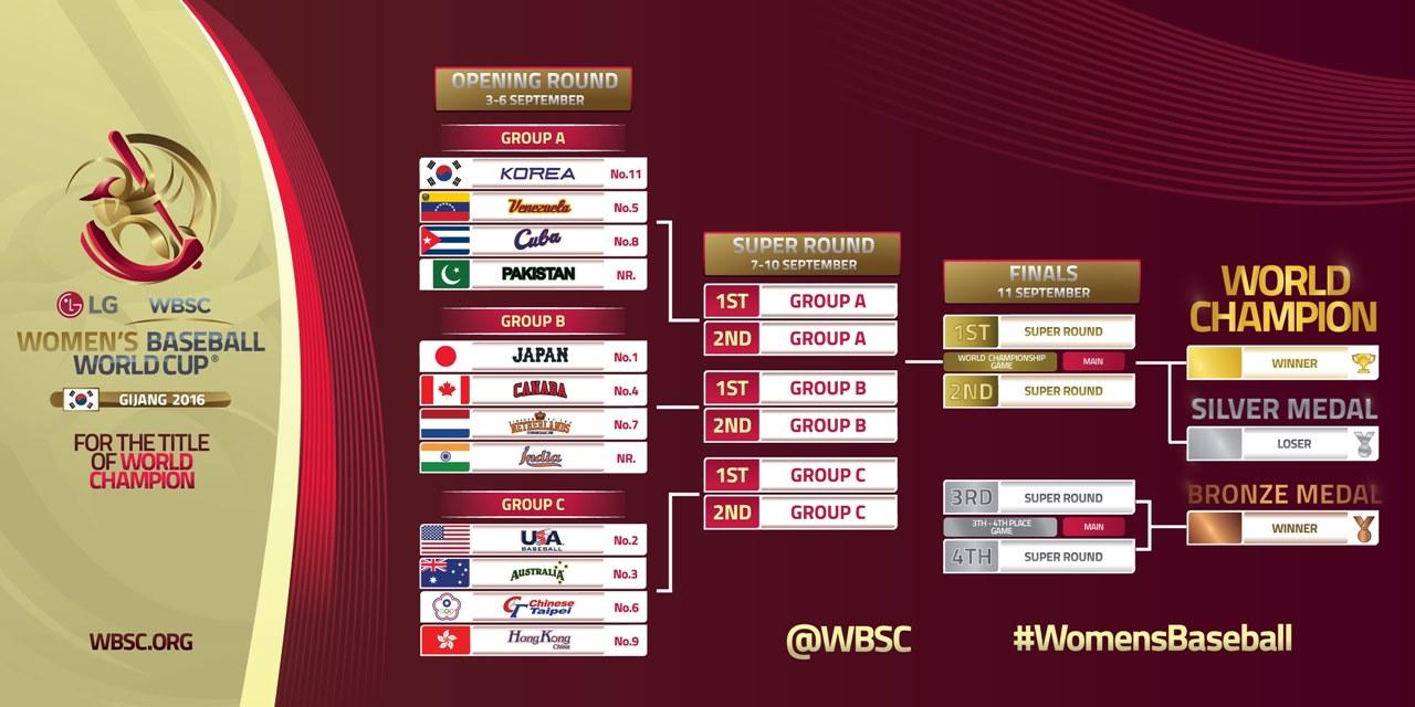 Official-Tournament-Bracket-LG-Presents-WBSC-Womens-Baseball-World-Cup-2016
