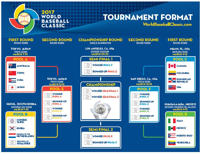 2017 ワールド・ベースボール・クラシック 決勝トーナメント