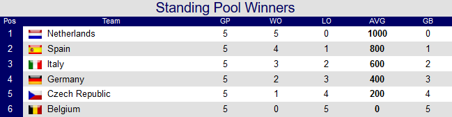 standings-winners-round-robin