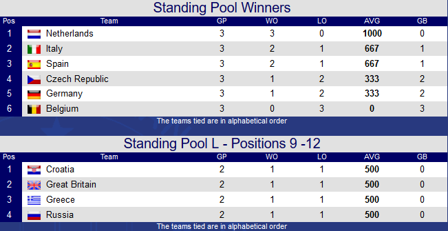 standings-after-day-7-ebc