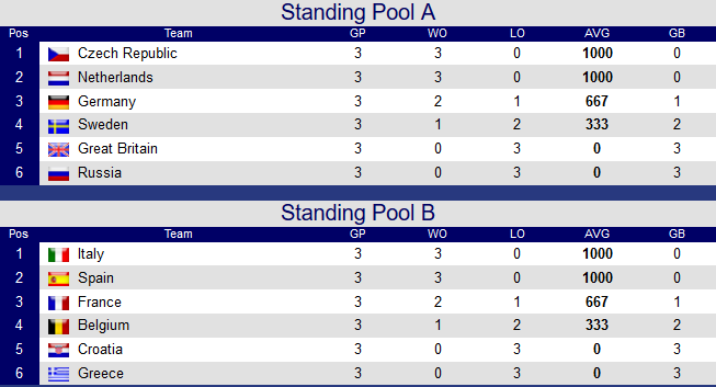 standings-after-day-3-ebc