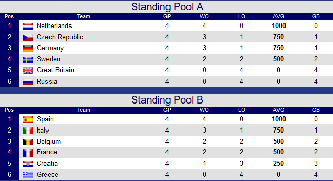 standings-after-day-4-ebc