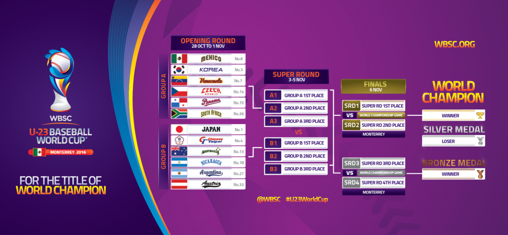 tournament-bracket-u-23-baseball-world-cup-2016