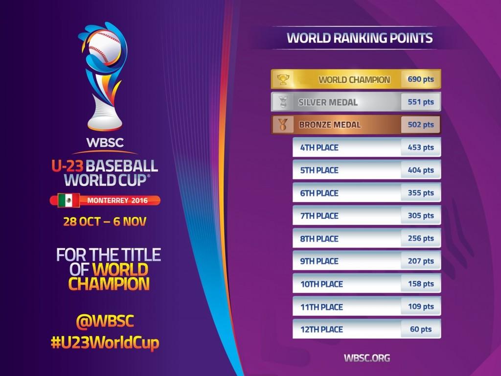 world-ranking-points-u-23-baseball-world-cup-2016