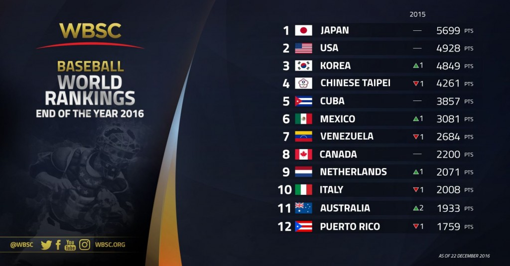 nos-1-12-wbsc-baseball-rankings-end-of-year-2016