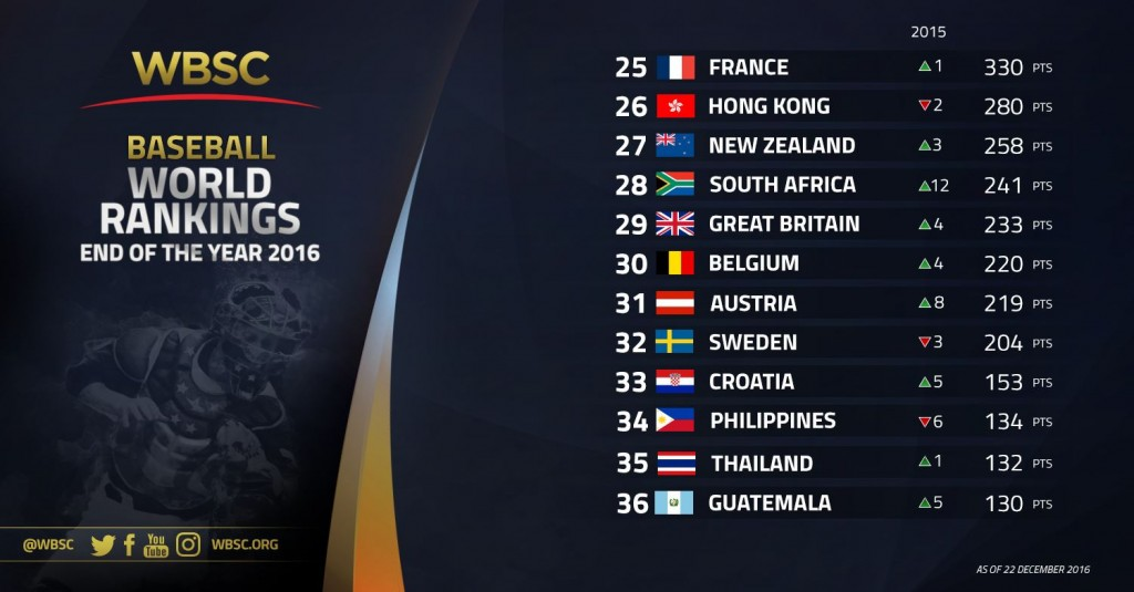 nos-25-36-wbsc-baseball-rankings-end-of-year-2016