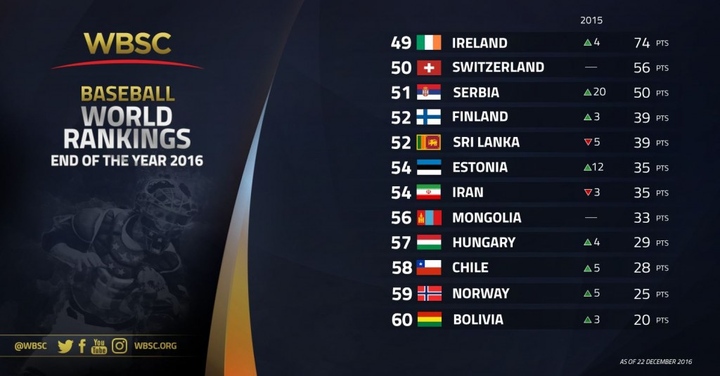 nos-49-60-wbsc-baseball-rankings-end-of-year-2016