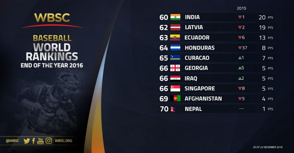 nos-60-70-wbsc-baseball-rankings-end-of-year-2016