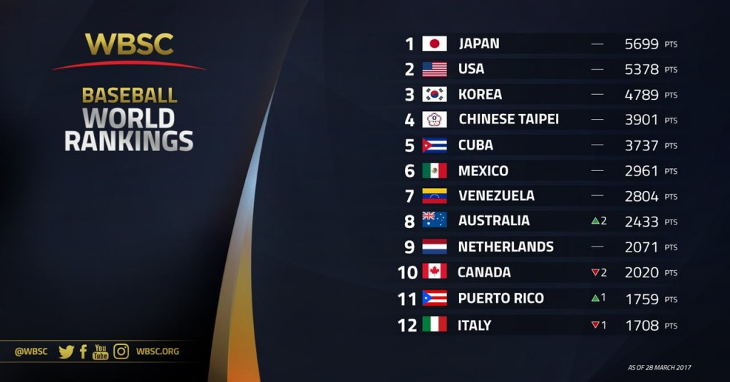 1-12 - WBSC Baseball Rankings [28 Mar 2017]
