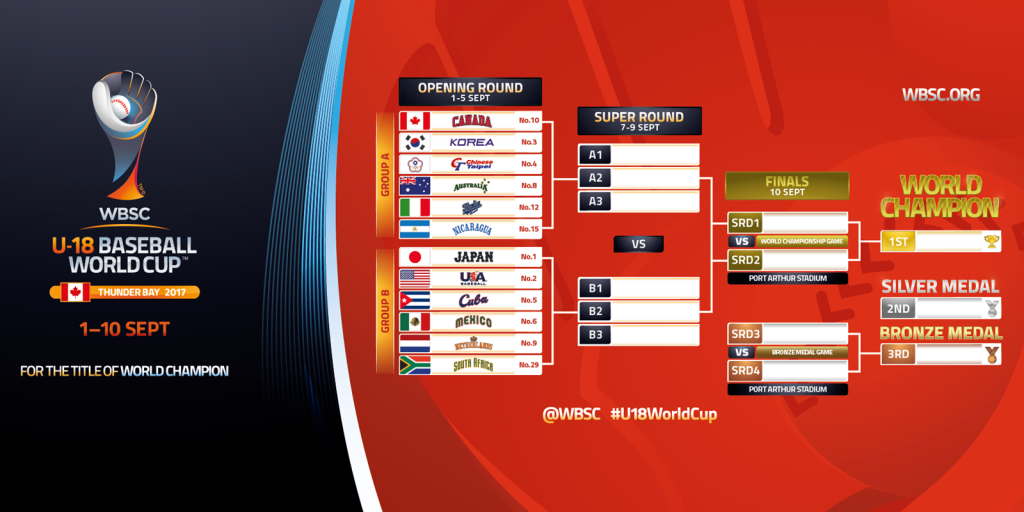 Tournament Bracket - WBSC U-18 Baseball World Cup 2017