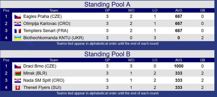 Standings CEB