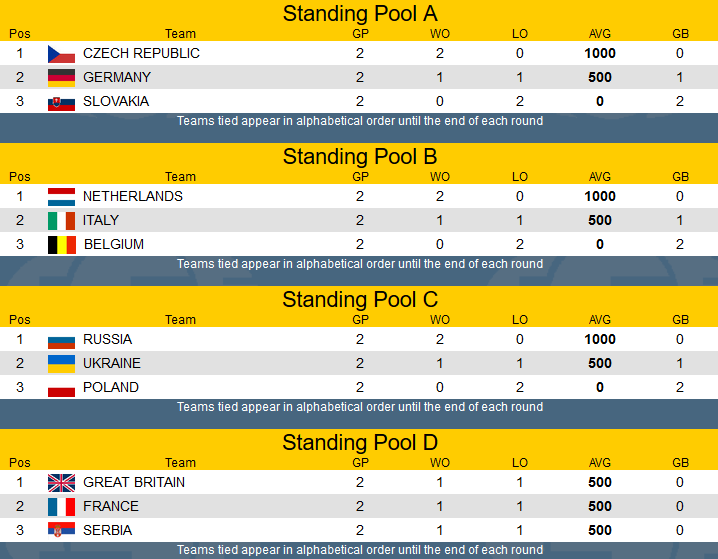Standings First Round