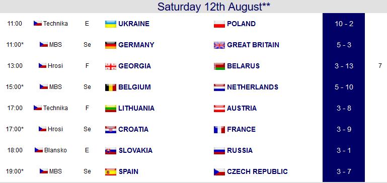 Results U23 Day 6