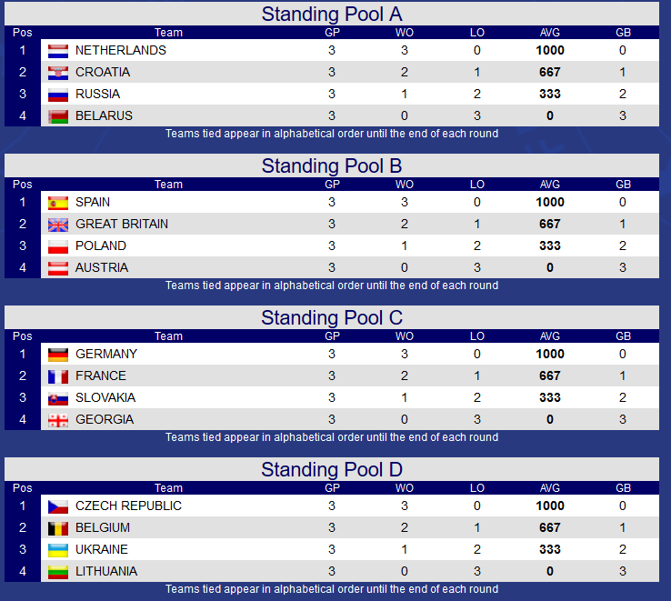 Standings First Round U23