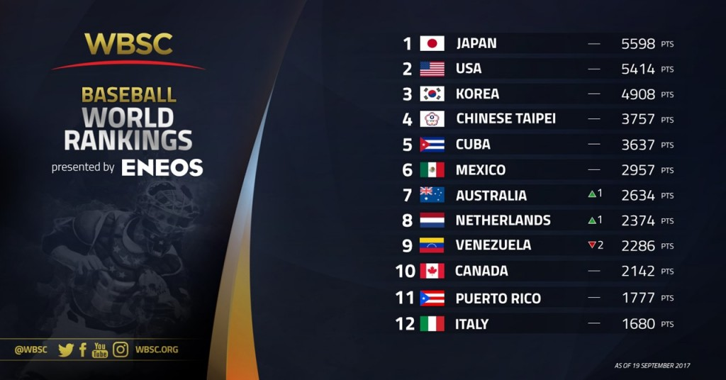 Nos 1-12 WBSC Baseball Rankings Presented by ENEOS