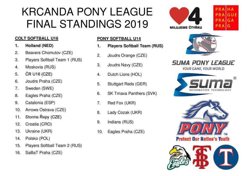 Results KRCANDA European Pony League U16 and U14 (Softball